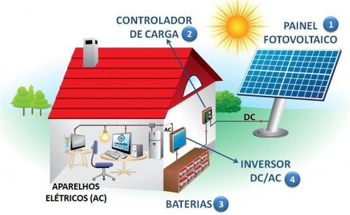 Sistema De Energia Solar 440620
